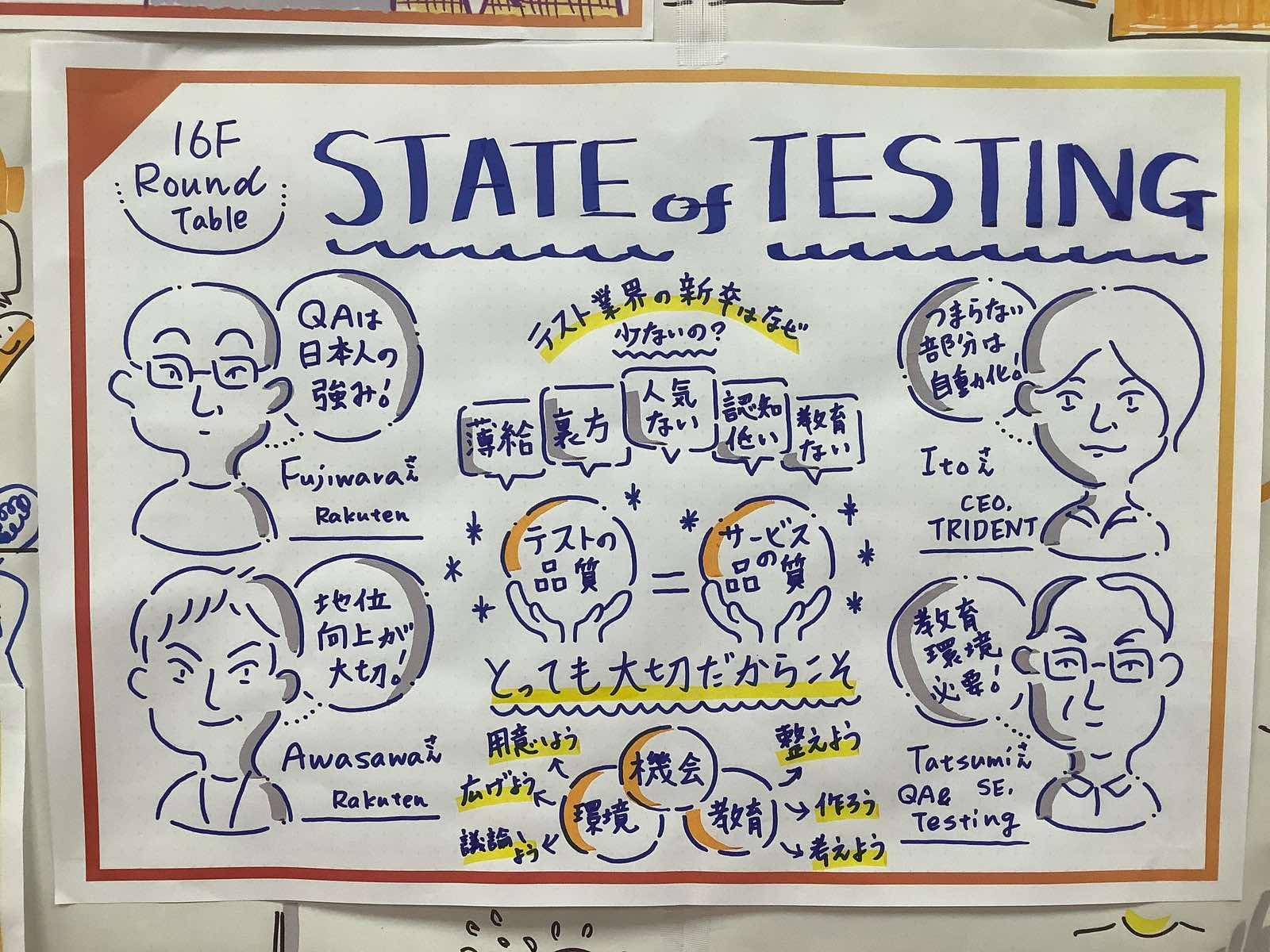 State of Testing